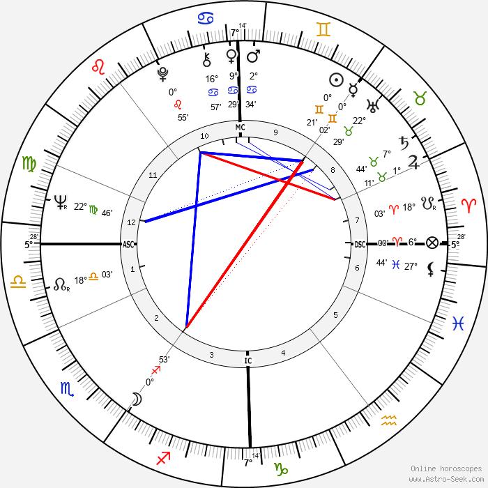 Tony Sheridan - Birth horoscope chart