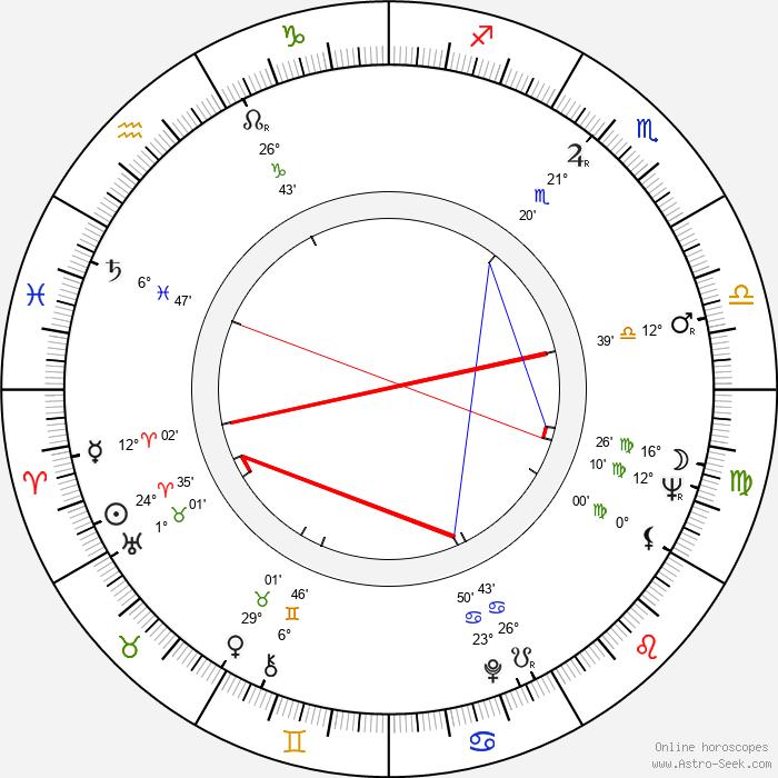 Tony Silver - Birth horoscope chart