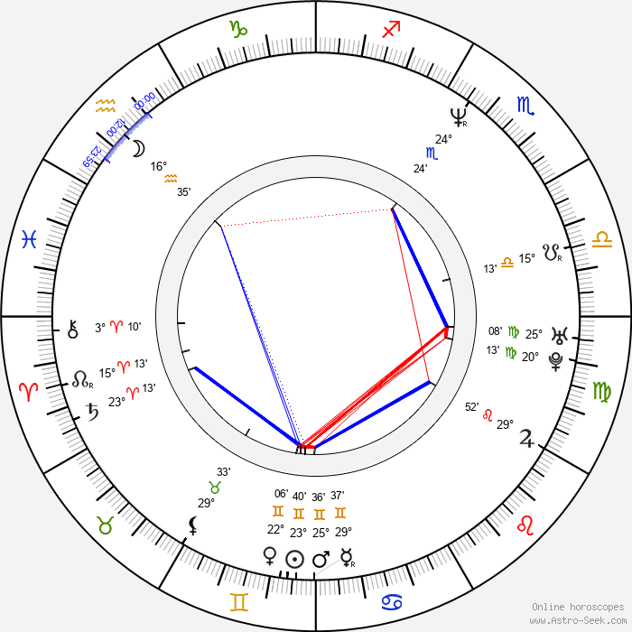 Tony Smith - Birth horoscope chart