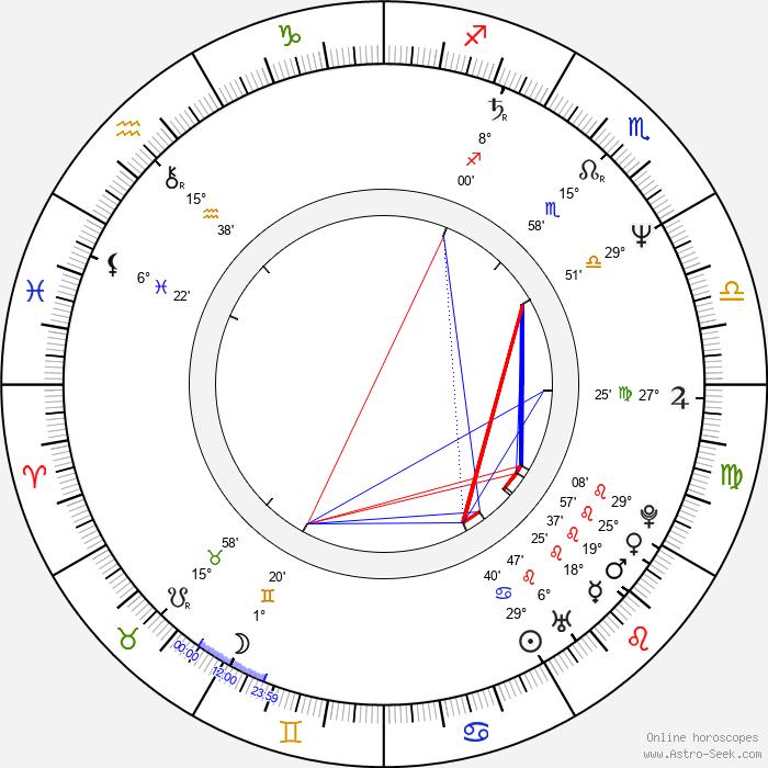 Tony Swift - Birth horoscope chart