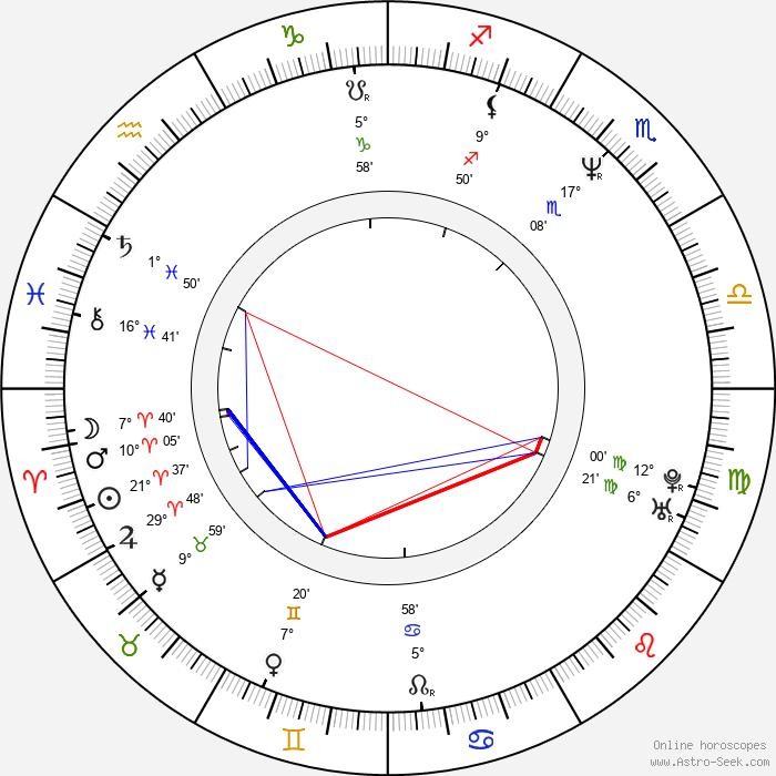 Tony Tedeschi - Birth horoscope chart
