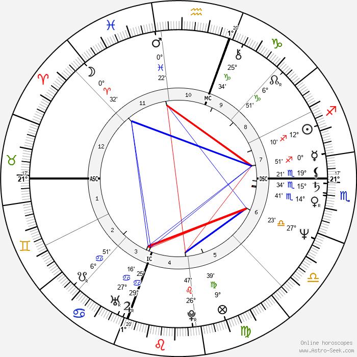 Tony Todd - Birth horoscope chart