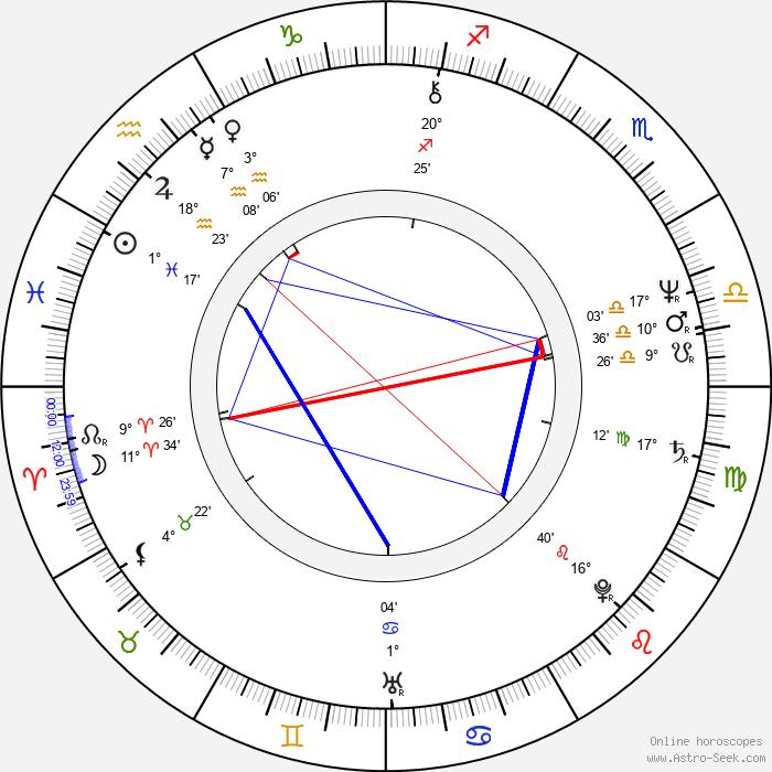 Tony Wilson - Birth horoscope chart