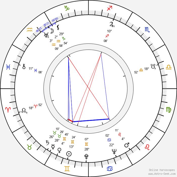 Topi Kankainen - Birth horoscope chart