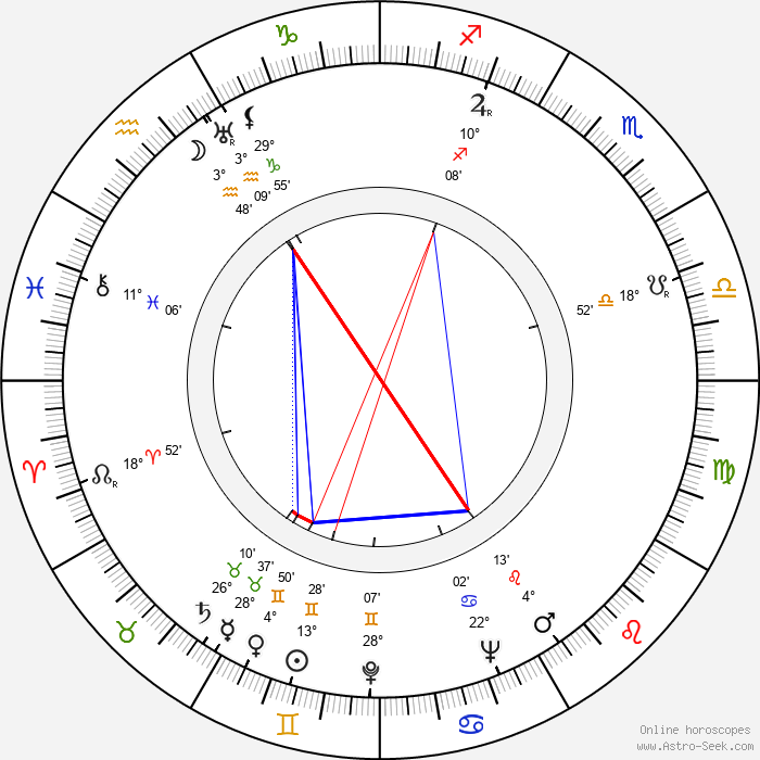 Topi Kankainen - Birth horoscope chart