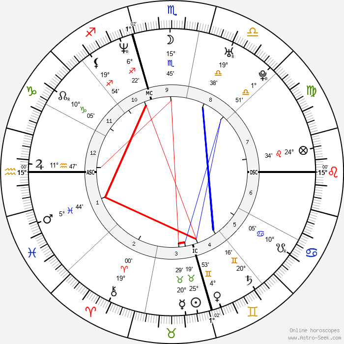 Tori Spelling - Birth horoscope chart