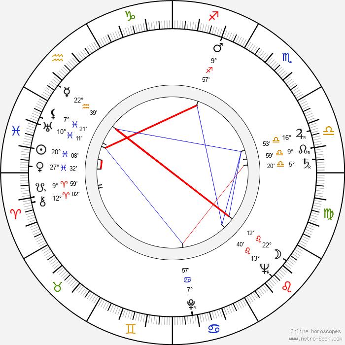 Torsten Föllinger - Birth horoscope chart