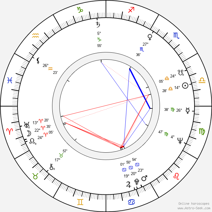 Tôru Takemitsu - Birth horoscope chart