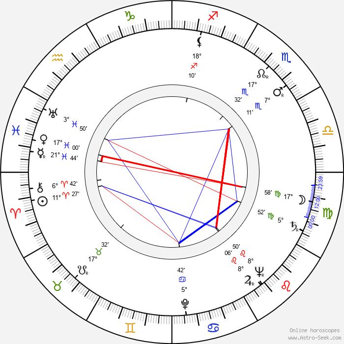 Toshirô Mifune - Birth horoscope chart