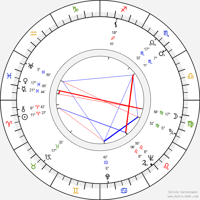 Toshirô Mifune - Birth horoscope chart