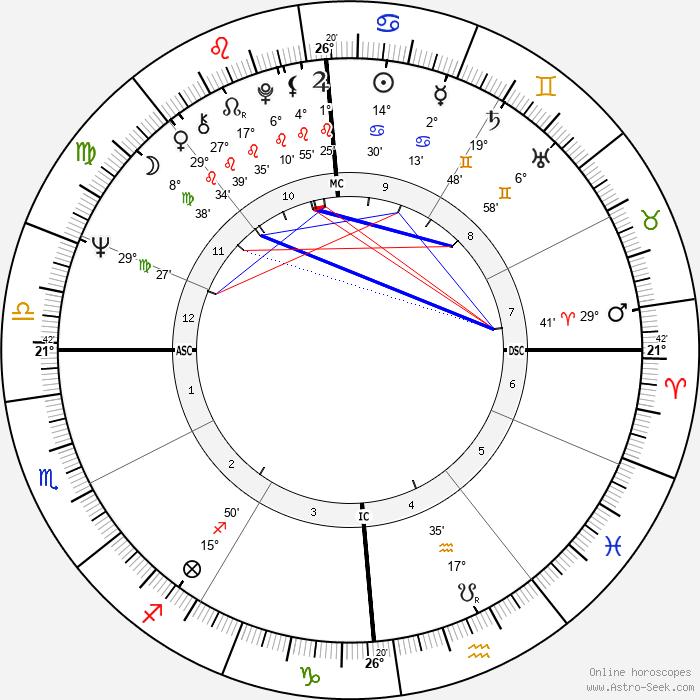 Toto Cutugno - Birth horoscope chart