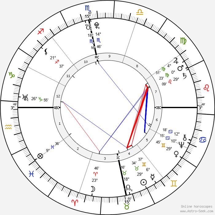 Toussaint L'Ouverture - Birth horoscope chart
