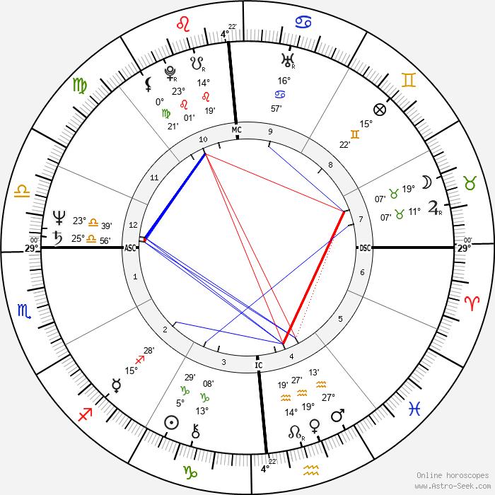 Tovah Feldshuh - Birth horoscope chart