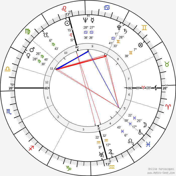 Tove Jansson - Birth horoscope chart