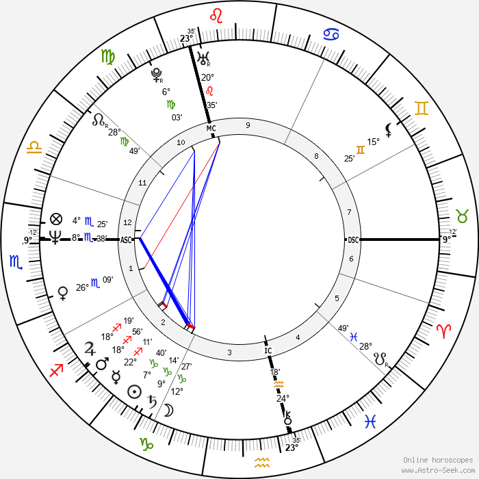 Tracey Ullman - Birth horoscope chart