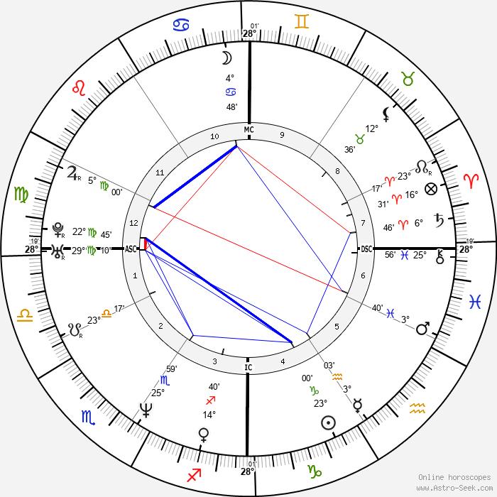 Traci Bingham - Birth horoscope chart