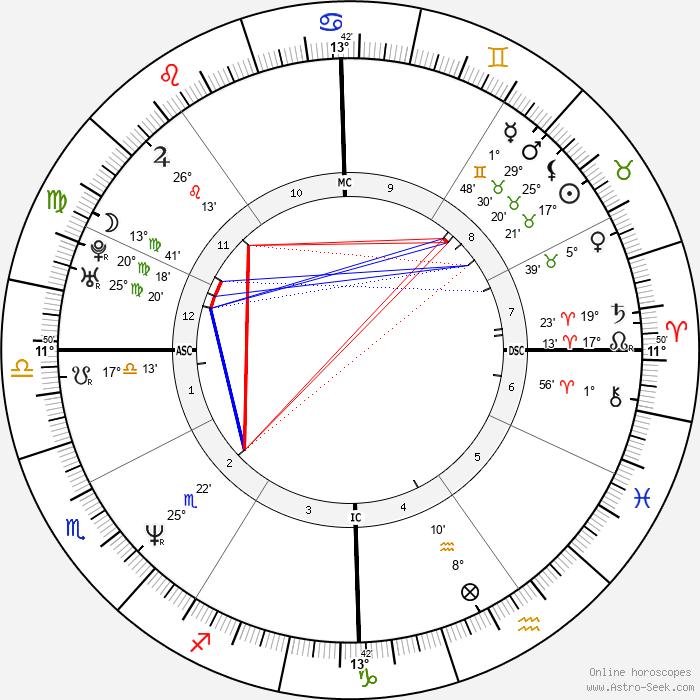 Traci Elizabeth Lords - Birth horoscope chart