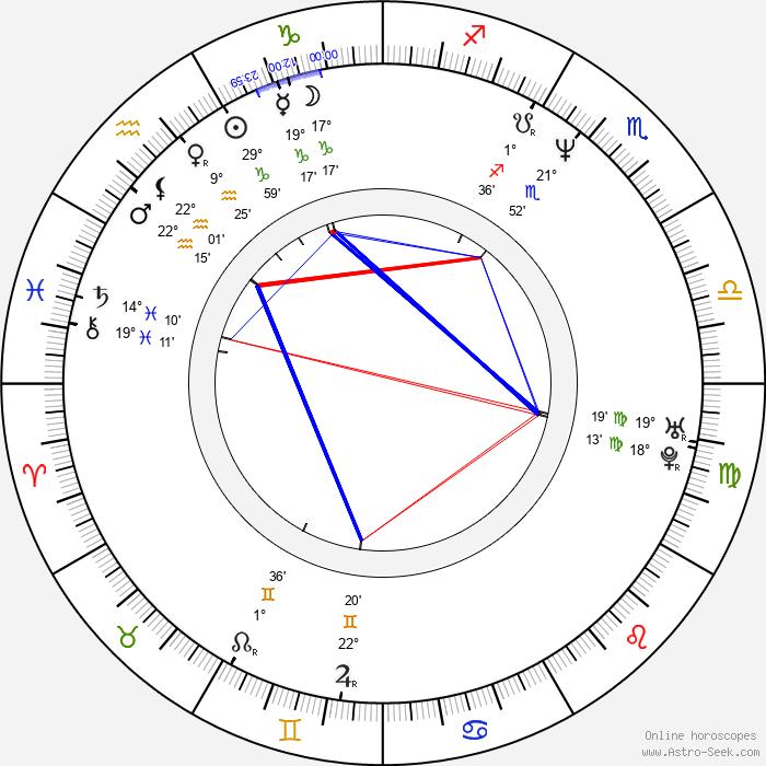Tracii Guns - Birth horoscope chart