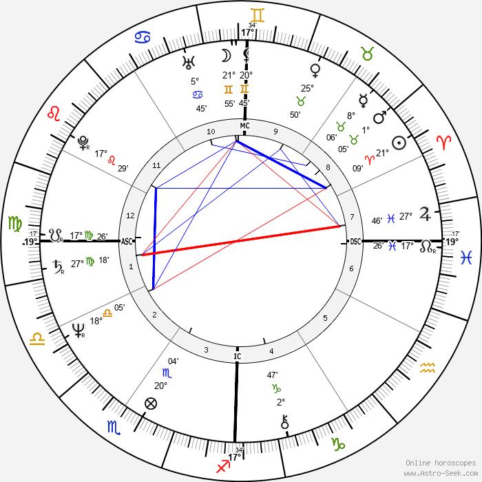 Tracy Gary - Birth horoscope chart