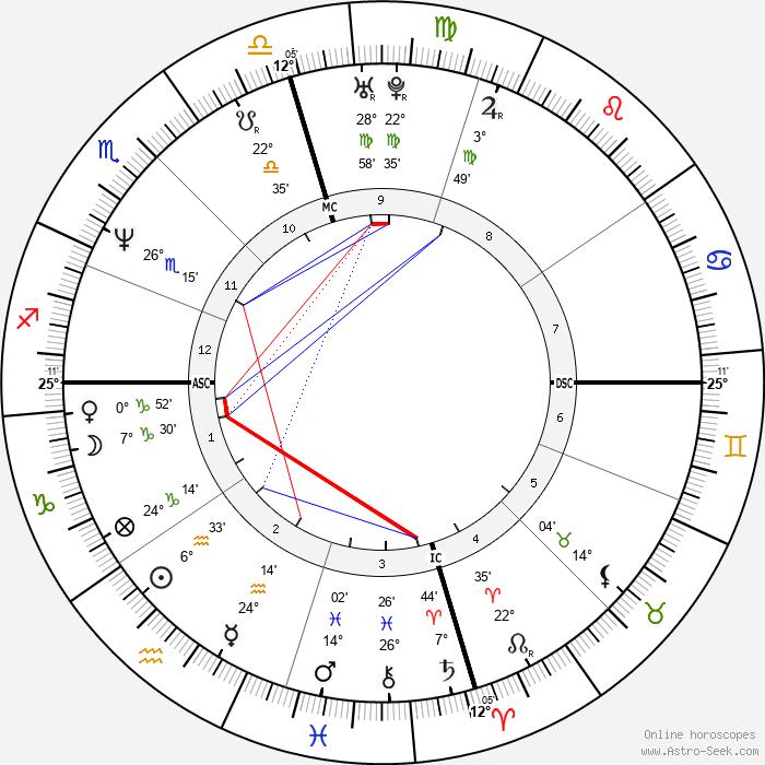 Tracy Lawrence - Birth horoscope chart