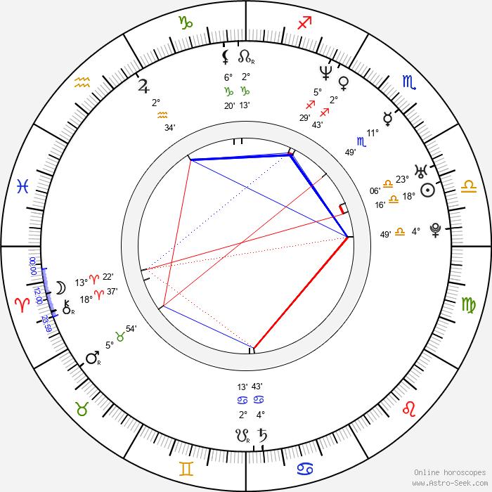 Tracy McMahon - Birth horoscope chart