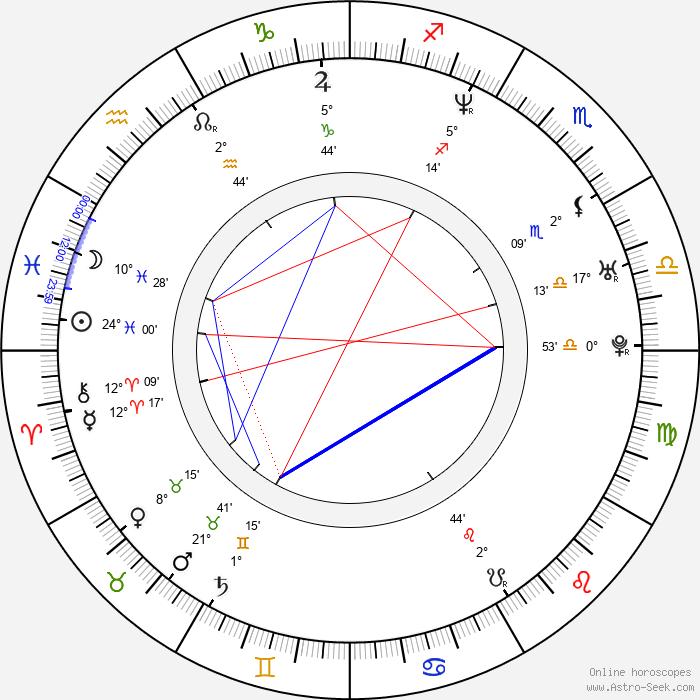 Tracy Ryan - Birth horoscope chart