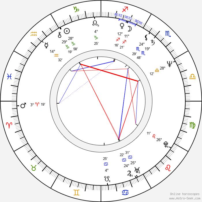 Tracy Stratford - Birth horoscope chart