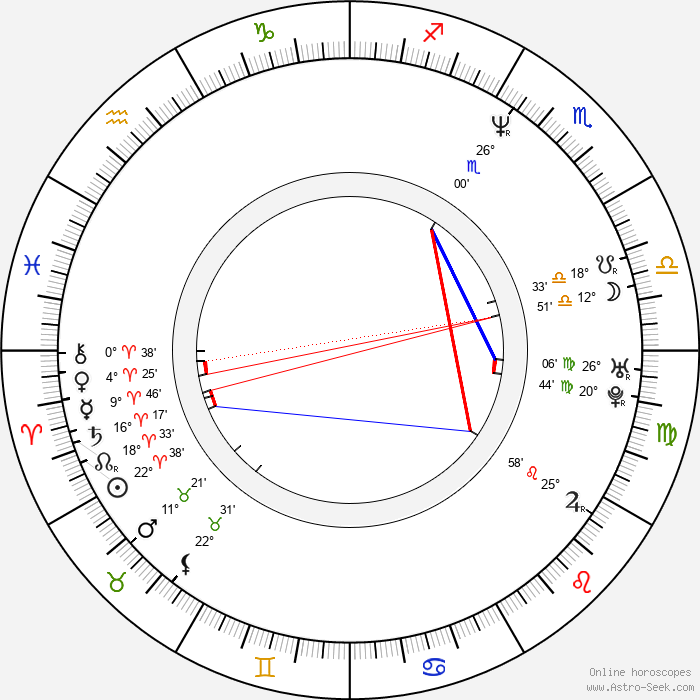 Tracy Vilar - Birth horoscope chart