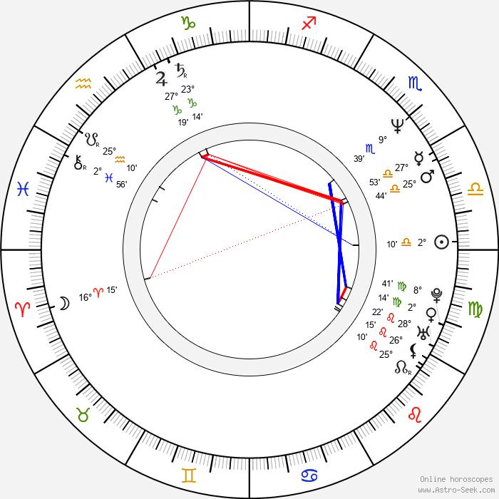Tracy Wilson - Birth horoscope chart