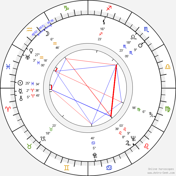 Traudl Junge - Birth horoscope chart