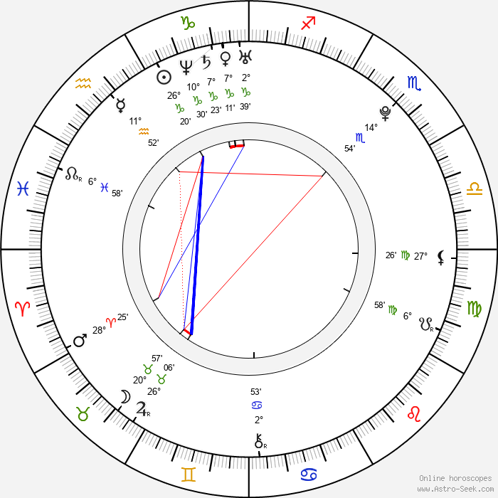 Travis Caldwell - Birth horoscope chart