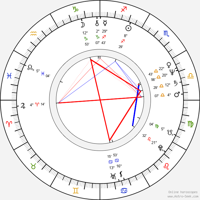 Treat Williams - Birth horoscope chart
