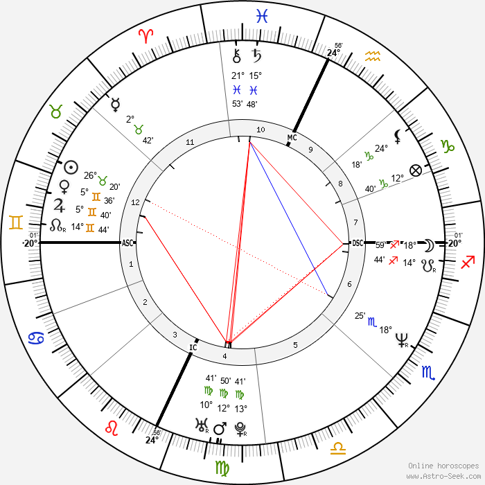 Trent Reznor - Birth horoscope chart