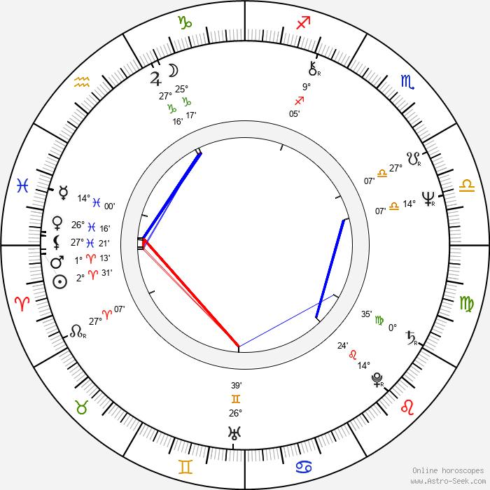 Trevor Jones - Birth horoscope chart