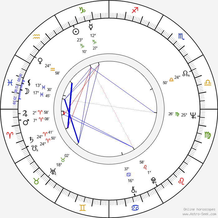 Trevor Nunn - Birth horoscope chart