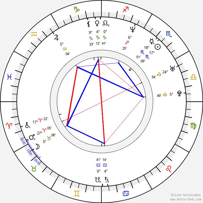 Trick-Trick - Birth horoscope chart