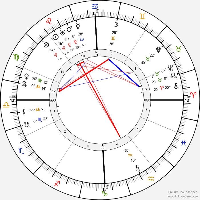 Tristan Klingsor - Birth horoscope chart