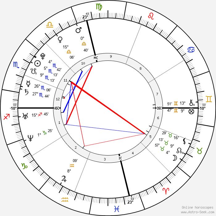 Troian Bellisario - Birth horoscope chart