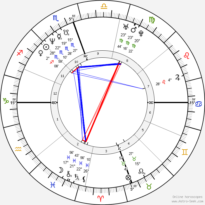 Troy Aikman - Birth horoscope chart