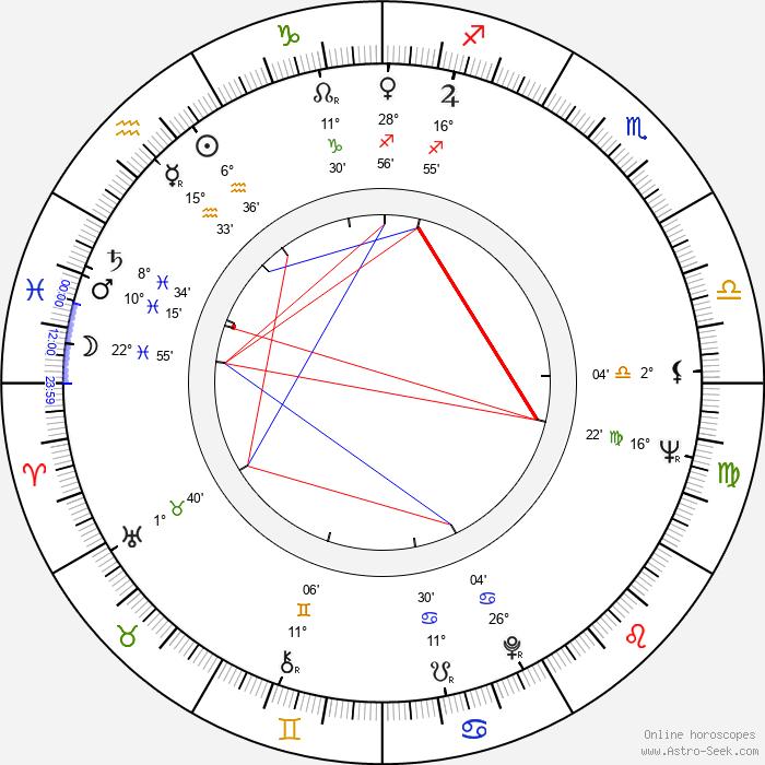 Troy Donahue - Birth horoscope chart