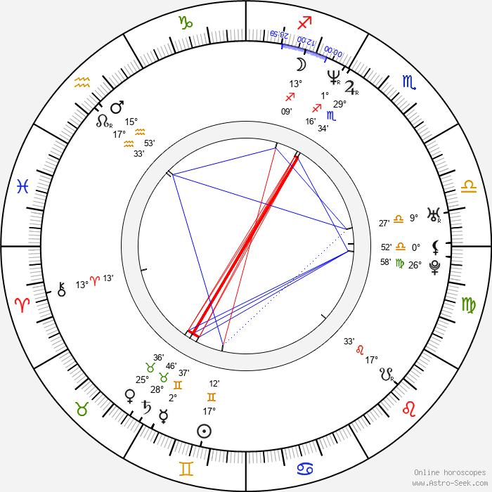 Troy Duffy - Birth horoscope chart