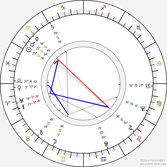 Troy Kennedy-Martin - Birth horoscope chart
