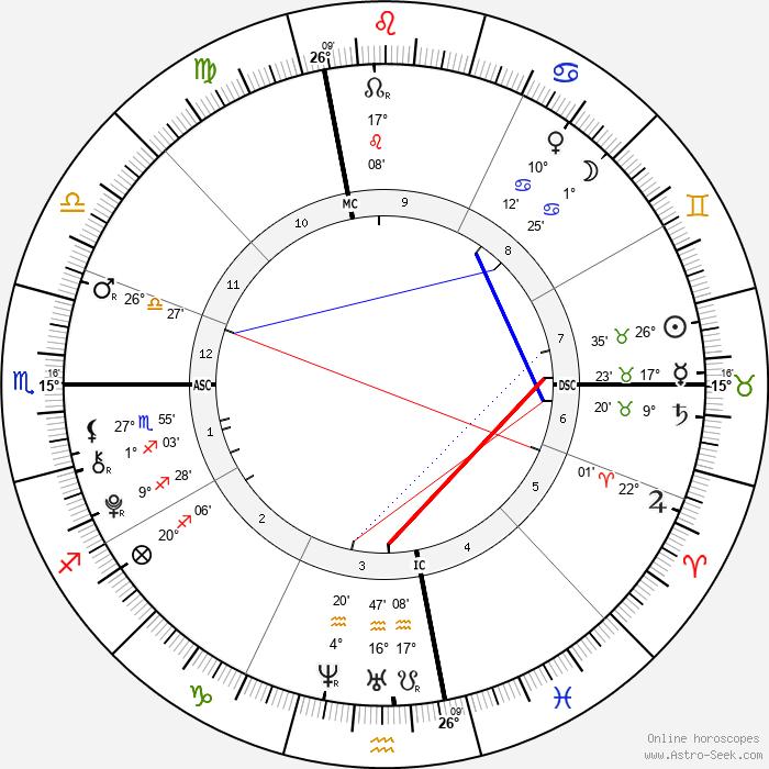 Troy Sliney - Birth horoscope chart