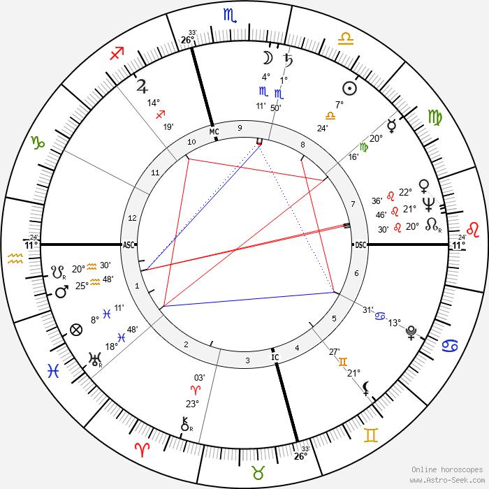 Truman Capote - Birth horoscope chart