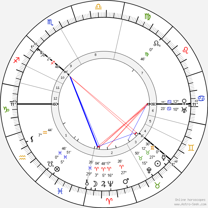 Tsar Nicholas II - Birth horoscope chart