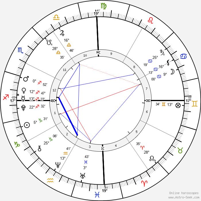 Tsunami Roy - Birth horoscope chart