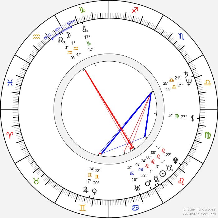 Tudorel Filimon - Birth horoscope chart