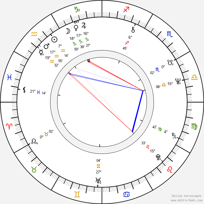Tuija Ahvonen - Birth horoscope chart