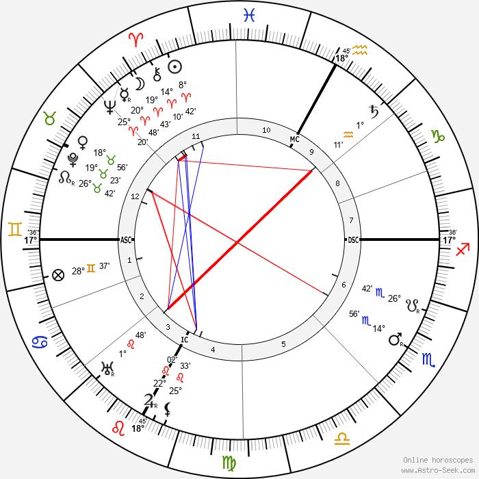 Tullio Levi-Civita - Birth horoscope chart