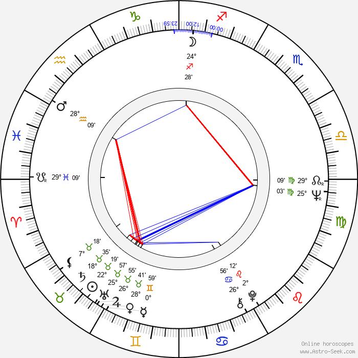 Tun Fei Mou - Birth horoscope chart